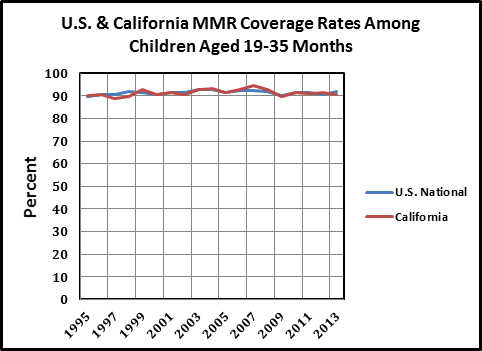 Measles Vaccine Coverage Rates Are Steady, So What's Really Going on?