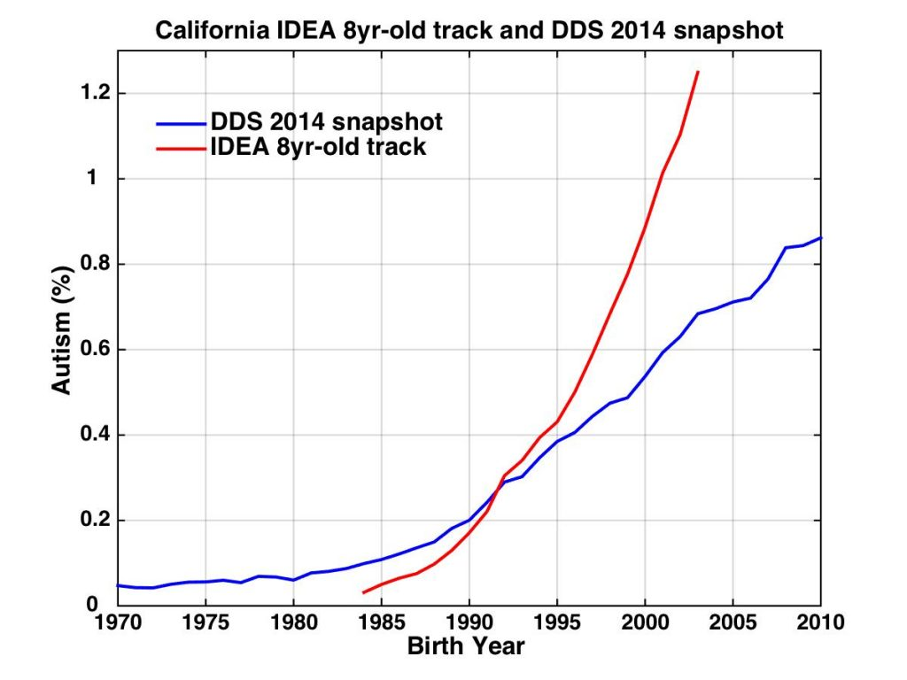 IDEA and California DDS Data on Autism Rates