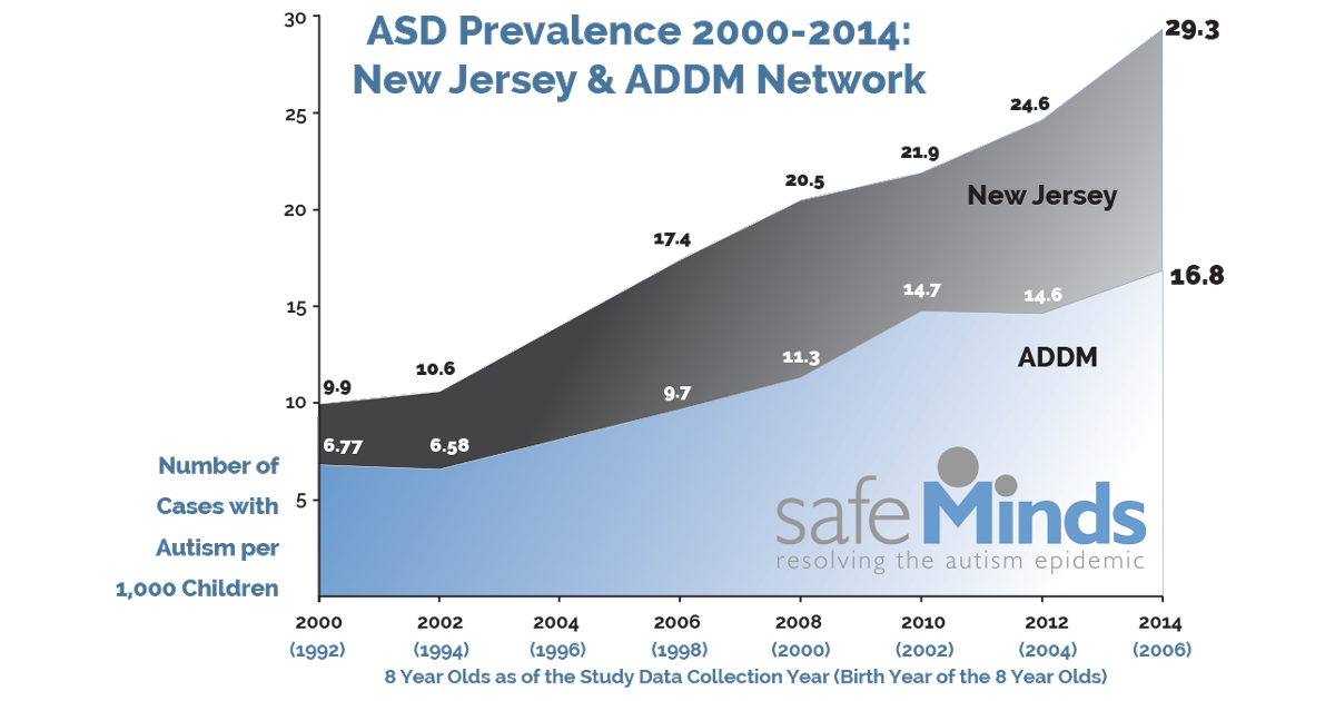 Cdc Stepping Up Autism Monitoring >> Autism Prevalence Examining The Myths And Truths Safeminds