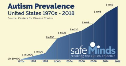 The Autism Epidemic Increasing Cases Or >> U S Autism Prevalence Rate Soars To 1 In 59 Children Safeminds