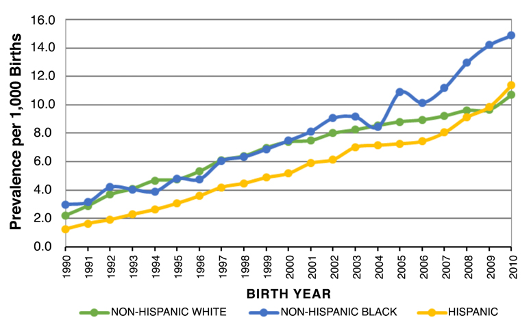 California - Autism Prevalence per 1,000 Births - By Ethnicity and Birth Year