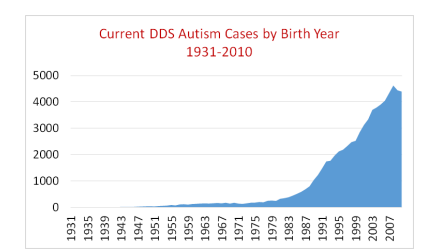 DDS autism current cases, by birth year, 1931-2010 Reprinted from Autism Society San Francisco Bay Area Autism Rising 2015 report