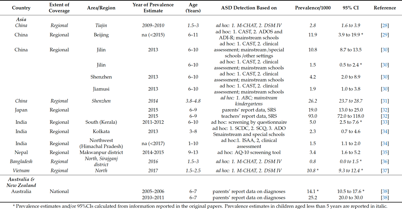 Table 3. Summary of prevalence studies published since 2014 in Asia, Australia & New Zealand.