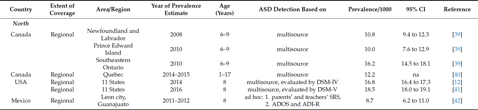 Table 4. Summary of prevalence studies published since 2014 in North America.